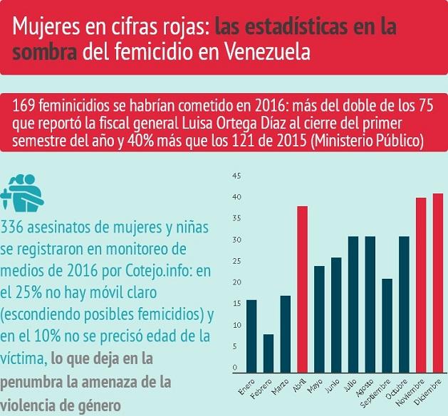 Resultado de imagen para femicidios en la Venezuela bolivariana