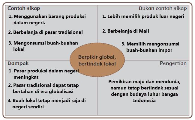 Berpikir Global, Bertindak Lokal