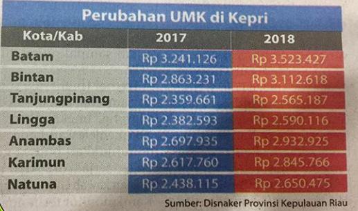 Inilah UMK Terbaru tahun 2018 Provinsi Kepulauan Riau