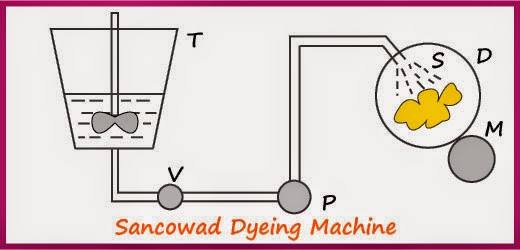 Foam Dyeing Machine