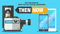 The evolution of video