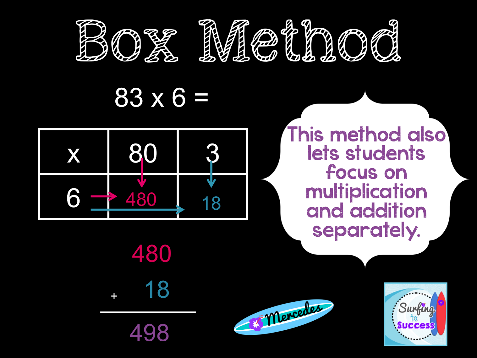 Surfing To Success 3 Strategies For Multiplying Multi Digit Numbers