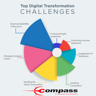 Top Digital Challenges Before Organizations Nowaday & The Way To Beat Them