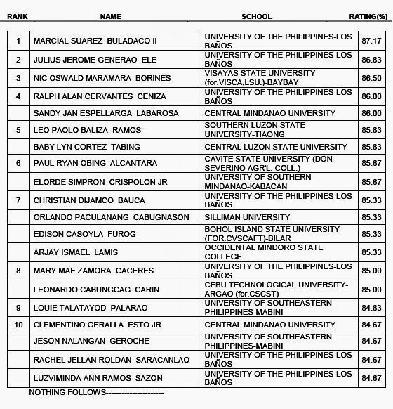 June 2014 Agriculturist Board Exam Topnotchers