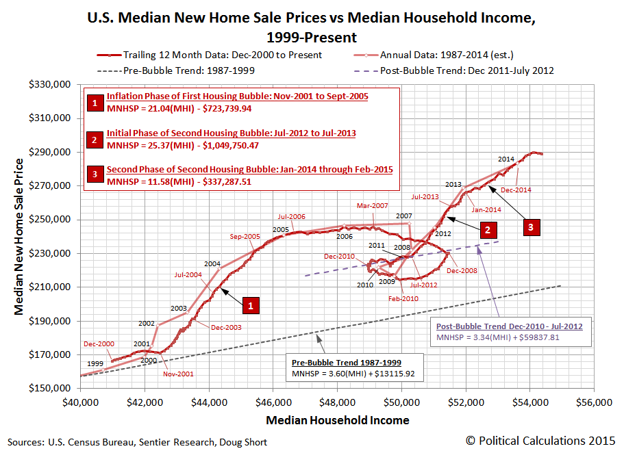 Trailing Twelve Month Average of Median U.S. New Home Sale Prices vs Trailing Twelve Month Average of Median Household Income, December 2000 through June 2015