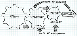 Merumuskan, Strategi, Taktik, Anggaran, Kampanye