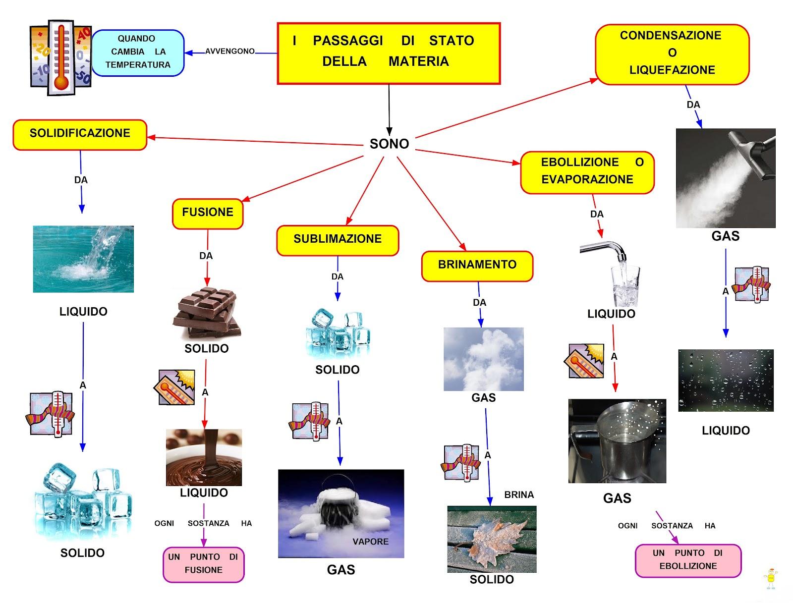 Mappa concettuale i passaggi di stato della materia for Scienze della comunicazione esami da sostenere