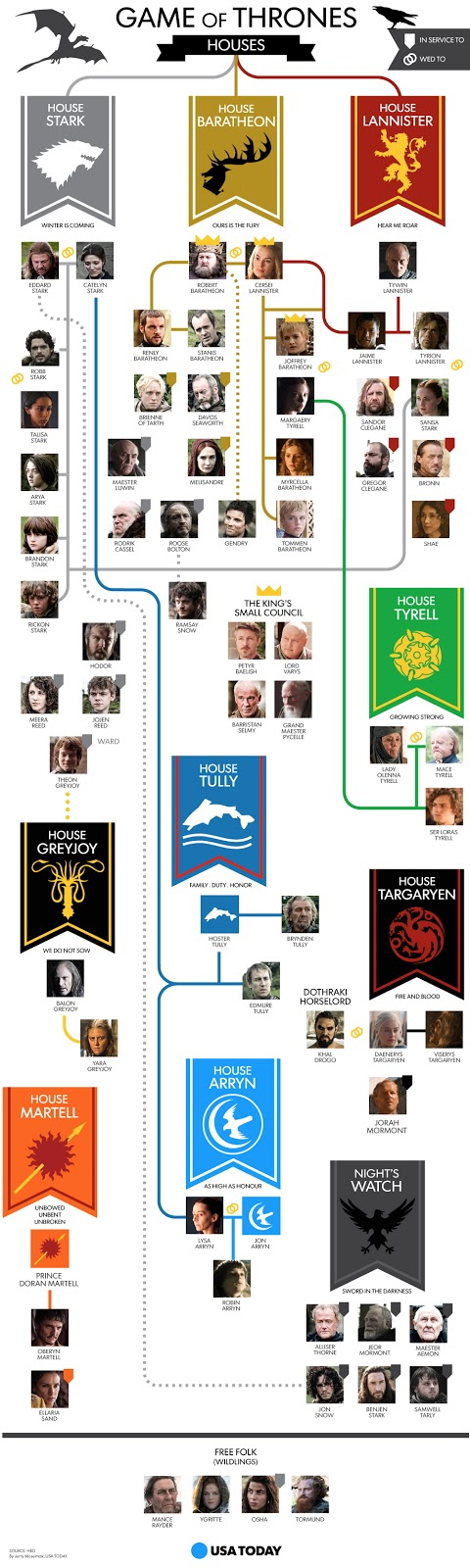 Game Of Thrones Lineage Chart : thrones, lineage, chart, Family, Thrones, FamilyScopes