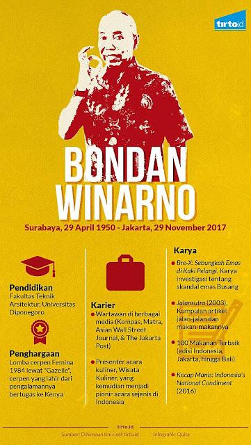 Kisah Bondan Winarno, Legenda Wartawan. Investigas Kematian Janggal di Kalimantan