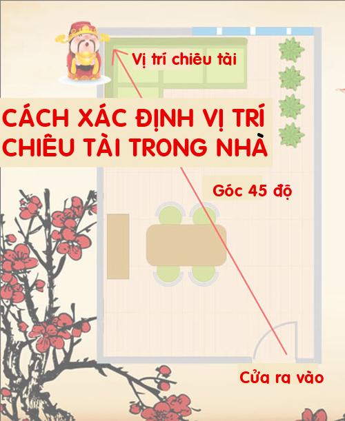 Vị Trí Chiêu Tai