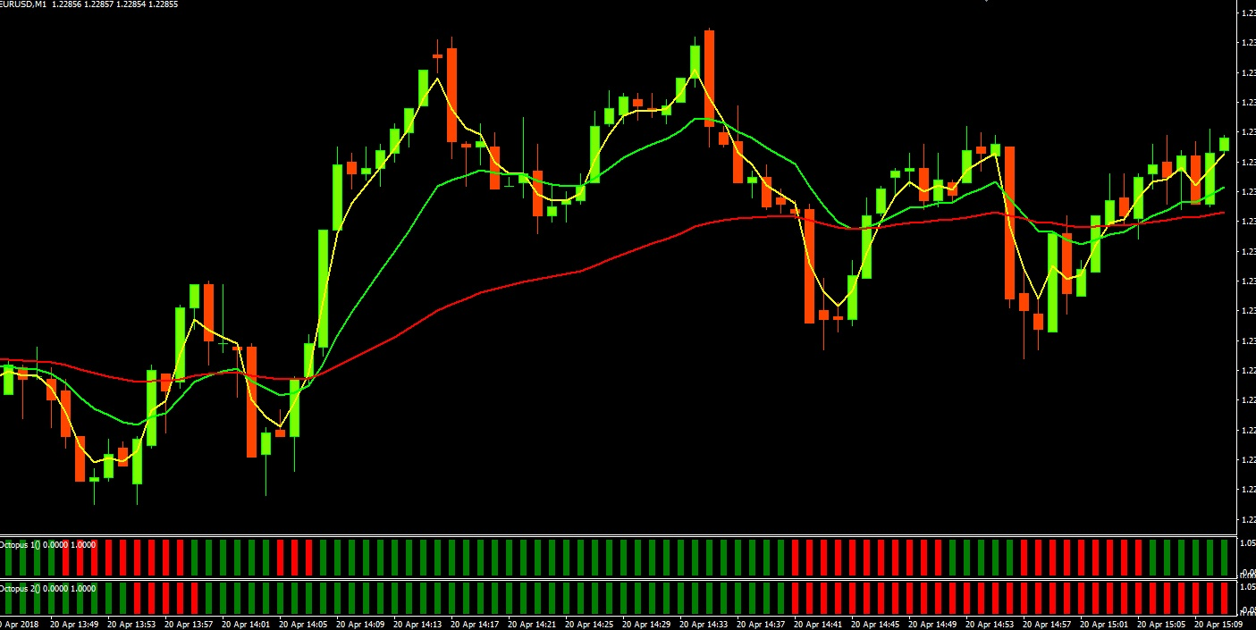 Backtest cruce medias moviles forex