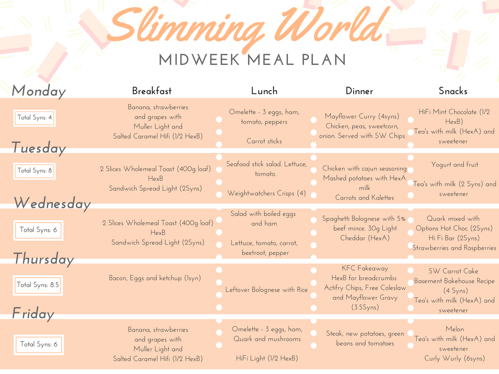 Late for reality what i eat in a week on slimming world One you slimming world