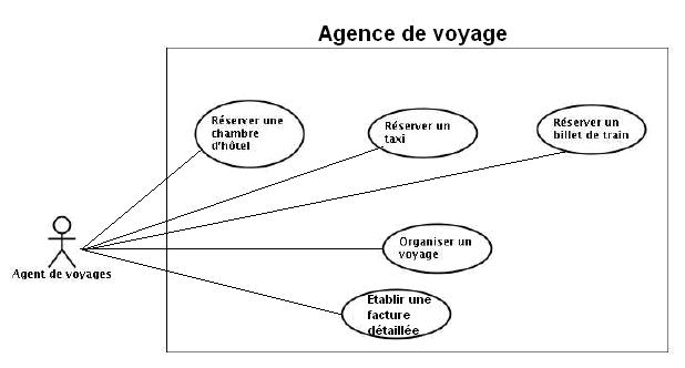 Exercice corrigé UML: Agence de voyage ~ computer tutorials