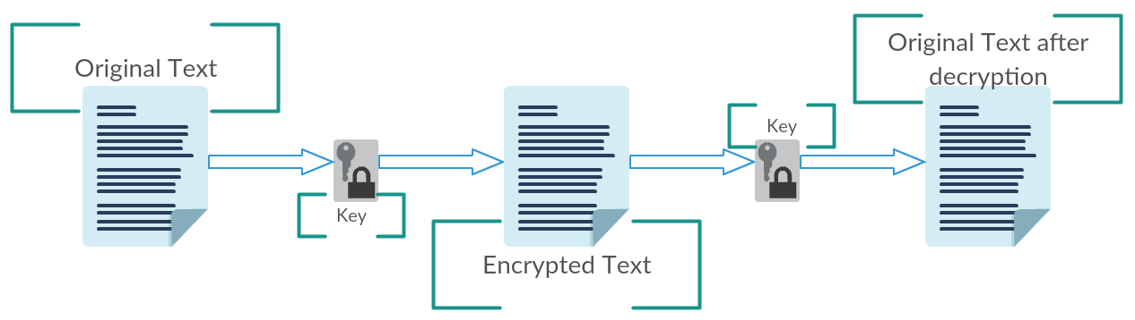 Encryption And Decryption Using Aes Algorithm Java Discover