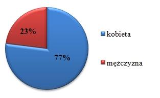 Analiza ankiety dla Czytelników