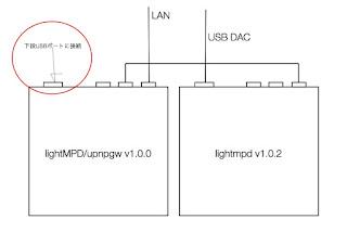 \u0026quot;lightMPD,v1.0.2\u0026quot; の設定変更ダウンロード〜インストールまでの手順は、 \u0026quot;lightMPD/upnpgw v1.0.0\u0026quot; と同じなので省略します。(^^;)