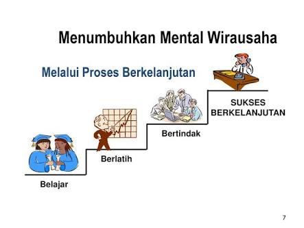 Menumbuhkan Mental Wirausaha Www Rinirahmawati Com