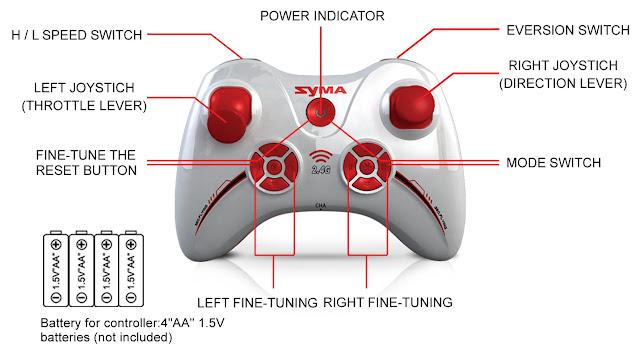 Spesifikasi Drone Syma X3 - GudangDrone