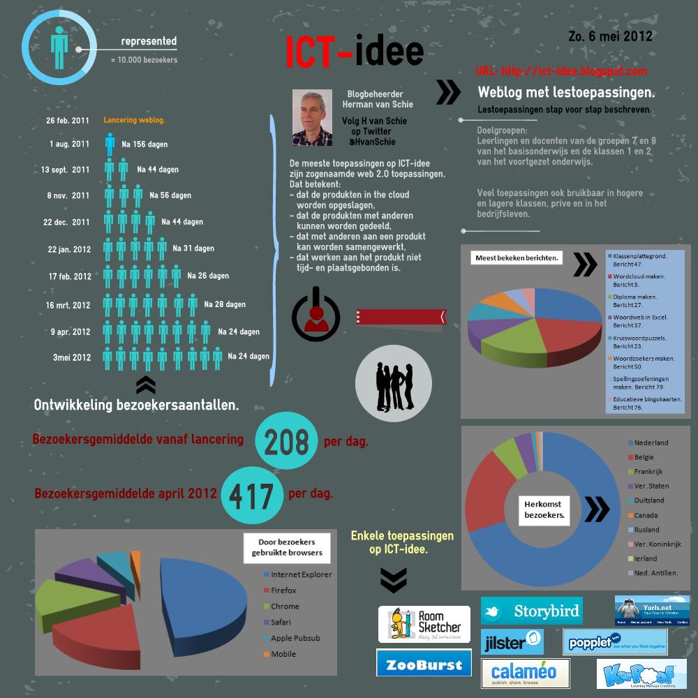 Ga naar infographic