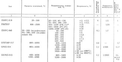Основные характеристики пирометров
