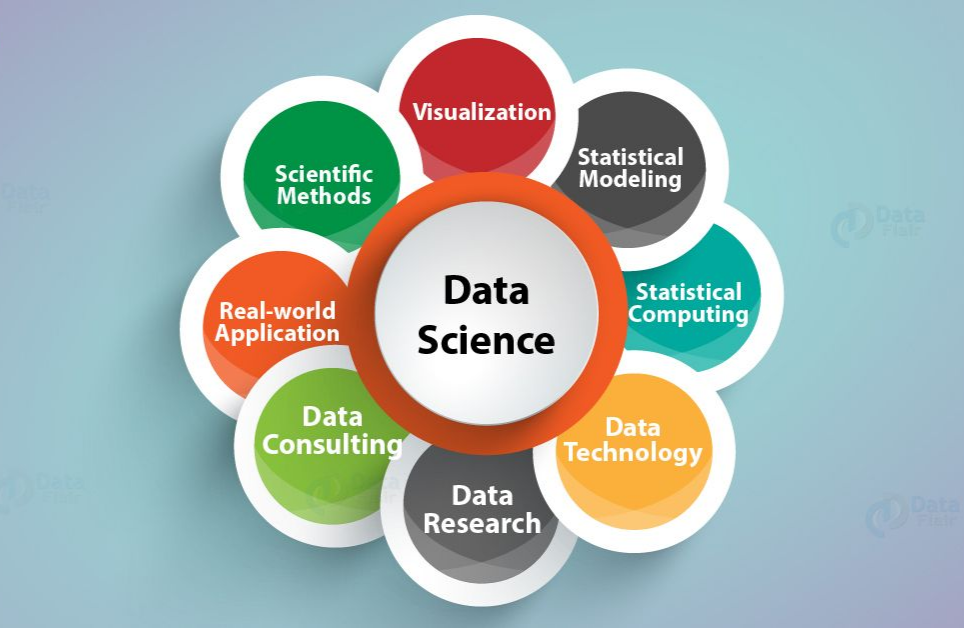 Every Marketer should know about these Data Science Fundamentals
