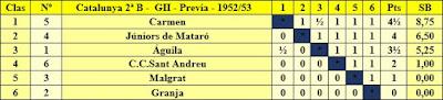Clasificación campeonato de Catalunya por equipos 2ª categoría grupo III 1952/53
