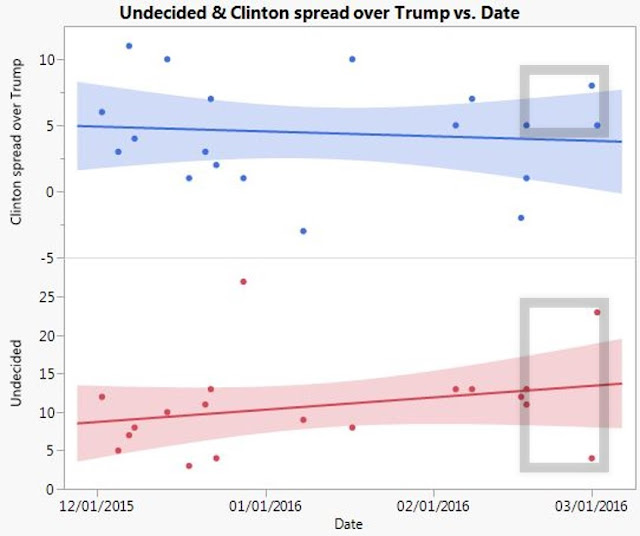 Clinton vs Trump odds