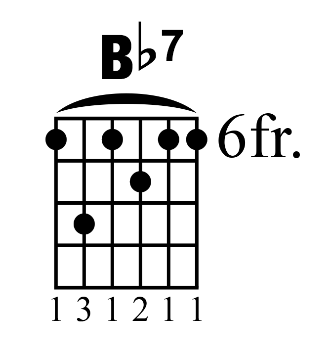 How To Play The Most Popular Blues Progressions 8 12 16