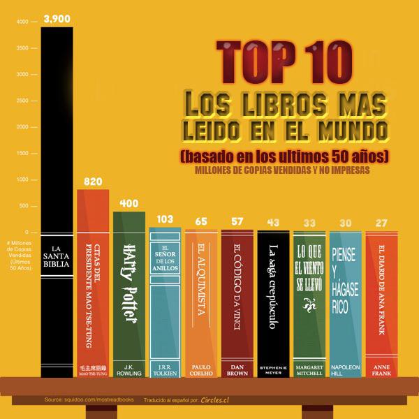 """La Biblia : """"El libro más vendido y el menos leido"""