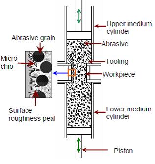 Magneto abrasive flow machining (MAFM)
