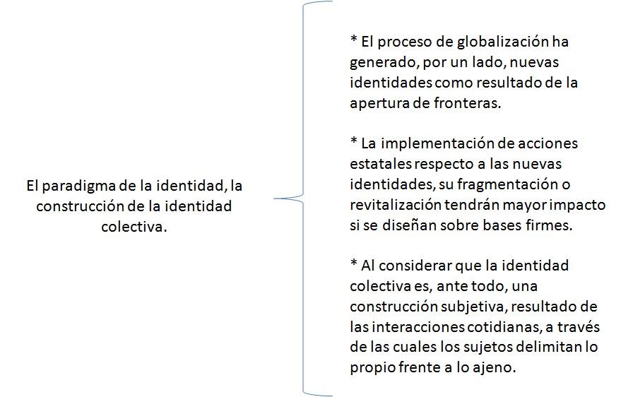 la construcción de la identidad del El proceso de construcción de la identidad colectiva asael mercado maldonado / asaellmm@hotmailcom alejandrina v hernández oliva / oliv_her68@hotmailcom universidad autónoma del estado de méxico.