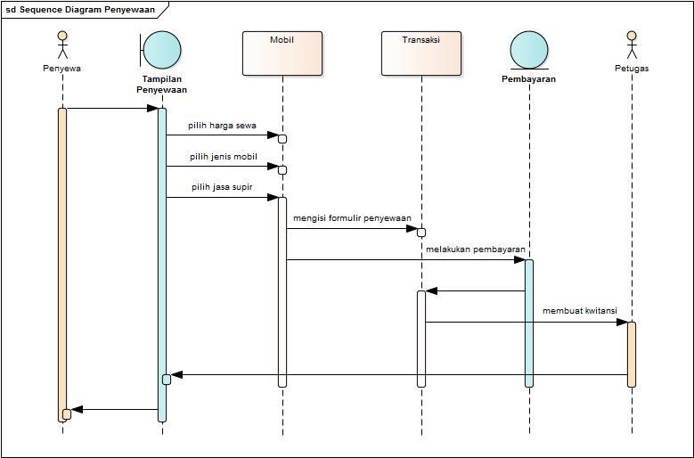 2017 kuas selanjutnya kita menggambarkan sequence diagram penyewaan pengembalian dan laporan kasus pt bendi car menggunakan aplikasi architecture enterprise ccuart Image collections