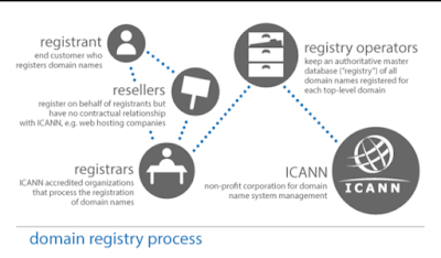 Registering a Web Domain Name