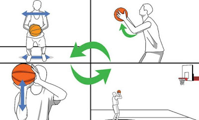 http://www.12sports.net/2018/05/latihan-tips-shooting-basket.html