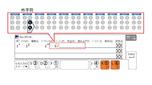 1行目の13マス目に外字符が示された点訳ソフトのイメージ図と5、6の点がオレンジで示された6点入力のイメージ図