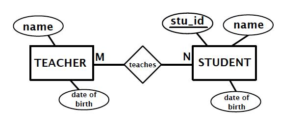 database  entity relationship diagram erd