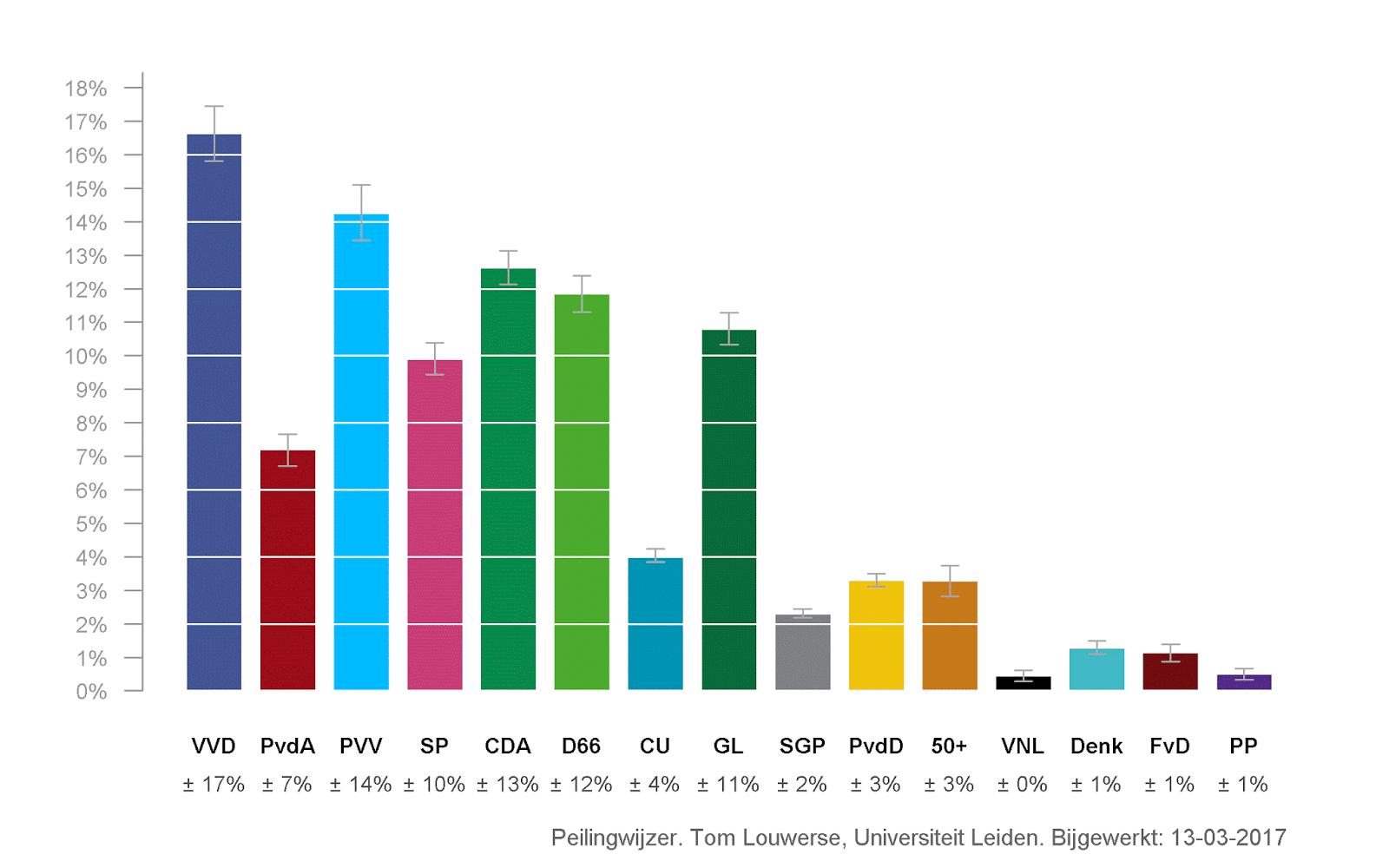Sondaggi elezioni 2017
