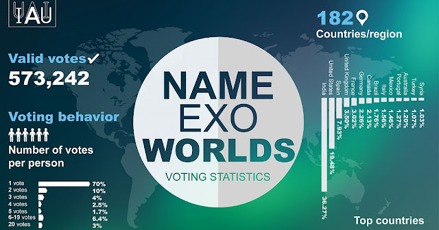 Infographic displaying a breakdown of the votes per person and country/region in the IAU NameExoWorlds vote to name alien worlds. As announced on 15 December 2015, names for 31 exoplanets and 14 host stars, voted for by the public, were accepted and are to be officially sanctioned by the IAU. The winning names are to be used freely in parallel with the existing scientific nomenclature, with due credit to the clubs or organisations that proposed them.  Credit:  IAU