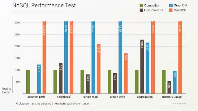 NoSQL benchmark chart #1