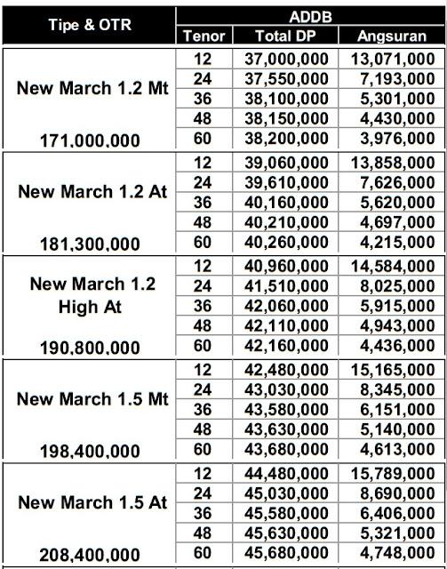 Harga Kredit Nissan March terbaru