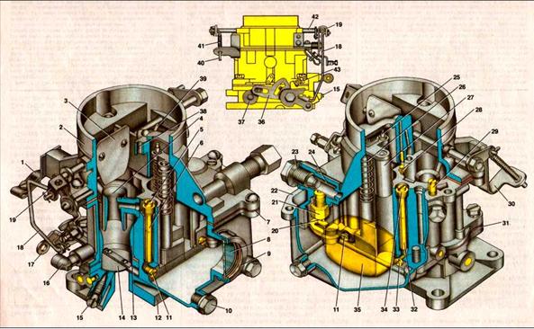 Cấu tạo các bộ phận của bộ chế hoà khí