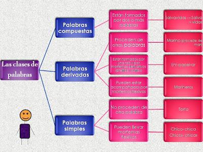 Resultado de imagen de ESQUEMAS DE CLASES DE PALABRAS