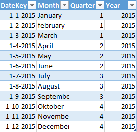 BI Future Blog: DAX : Calculating monthly sales changes