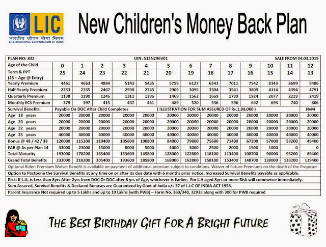 LIC Children's Money Back Plan Table no 832 Calculation