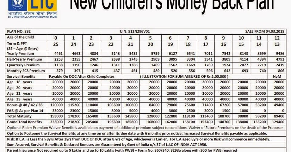 Lic New Children's Money Back Premium Payment Plan Table ...
