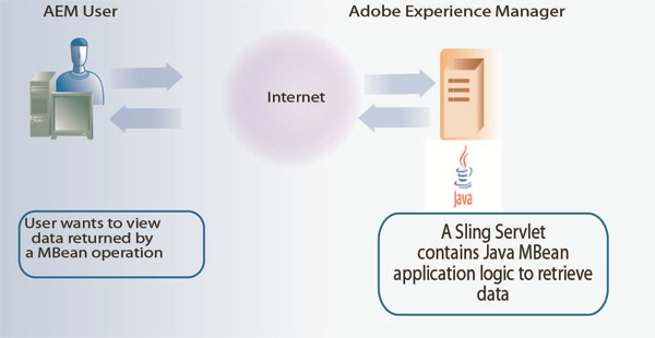 Scott's Digital Community: Creating Adobe Experience Manager