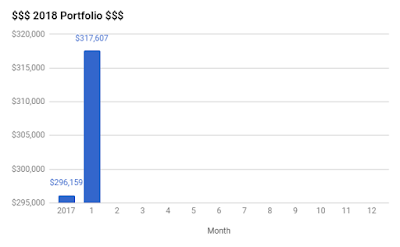 KPO and CZM Portfolio Bar Graph