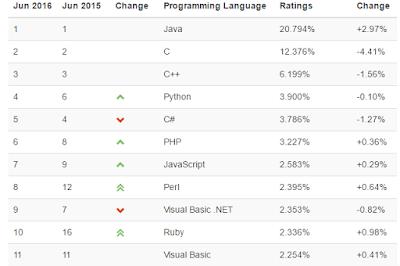 TIOBE 程式語言熱門度排名