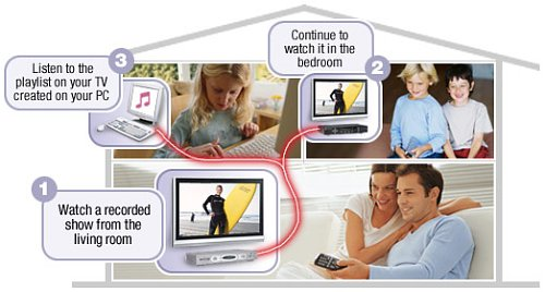 family TV DVD STB audio video sharing