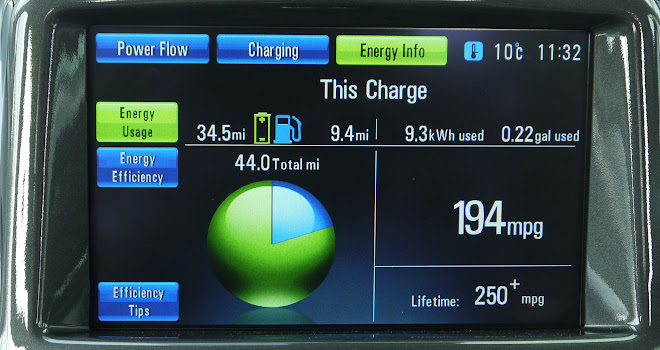 Vauxhall Ampera economy screen
